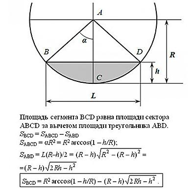 расчет объема жидкости в горизонтальной цилиндрической емкости